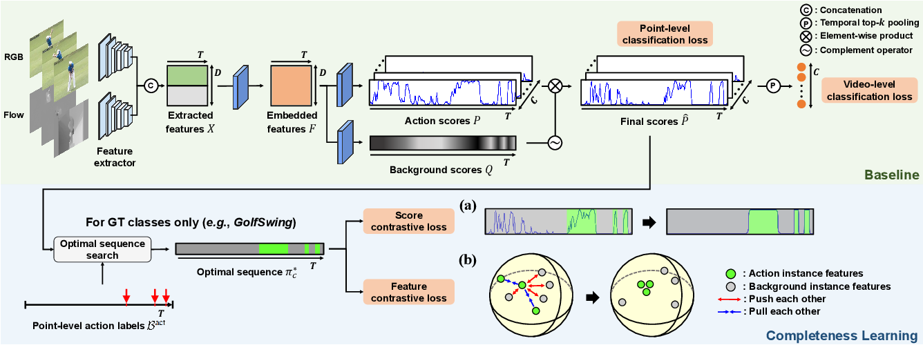 Figure 3 for Learning Action Completeness from Points for Weakly-supervised Temporal Action Localization