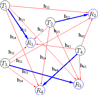 Fig. 1. SS ad hoc network of four users (pairs of nodes). Tk and Rk denote the transmitter and receiver of user k, respectively.