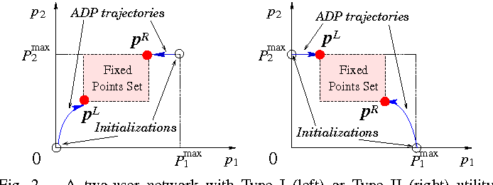 Fig. 2. A two-user network with Type I (left) or Type II (right) utility functions. ADP trajectories illustrate the monotonic convergence of the transmit powers. (Convergence of the prices is not shown here.) Here we assume Pmin