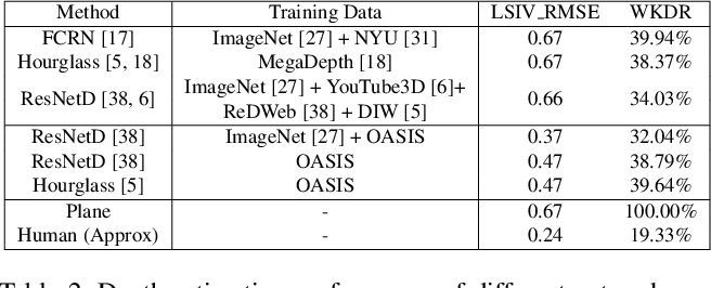 Figure 3 for OASIS: A Large-Scale Dataset for Single Image 3D in the Wild