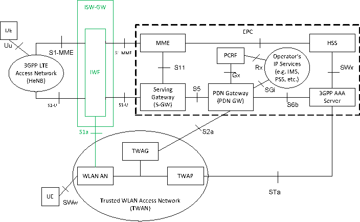 Figure 5 from Integrated small cell and Wi-Fi networks