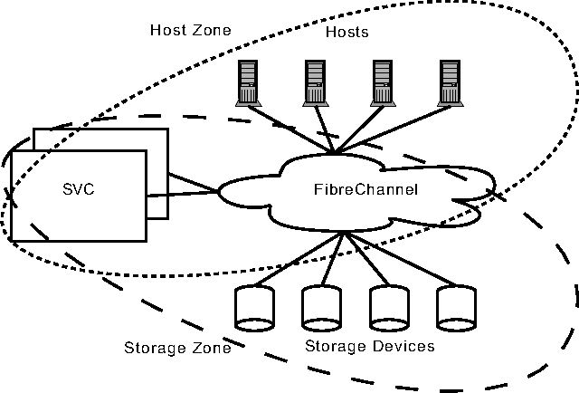Figure 2 From Scalable High Performance Infiniband Attached San