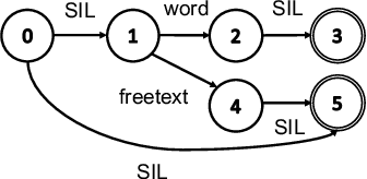 Figure 3 for Wake Word Detection with Alignment-Free Lattice-Free MMI