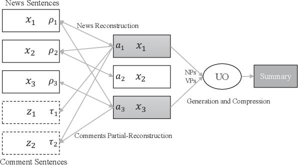 Figure 1 for Reader-Aware Multi-Document Summarization via Sparse Coding