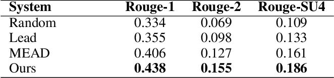 Figure 2 for Reader-Aware Multi-Document Summarization via Sparse Coding