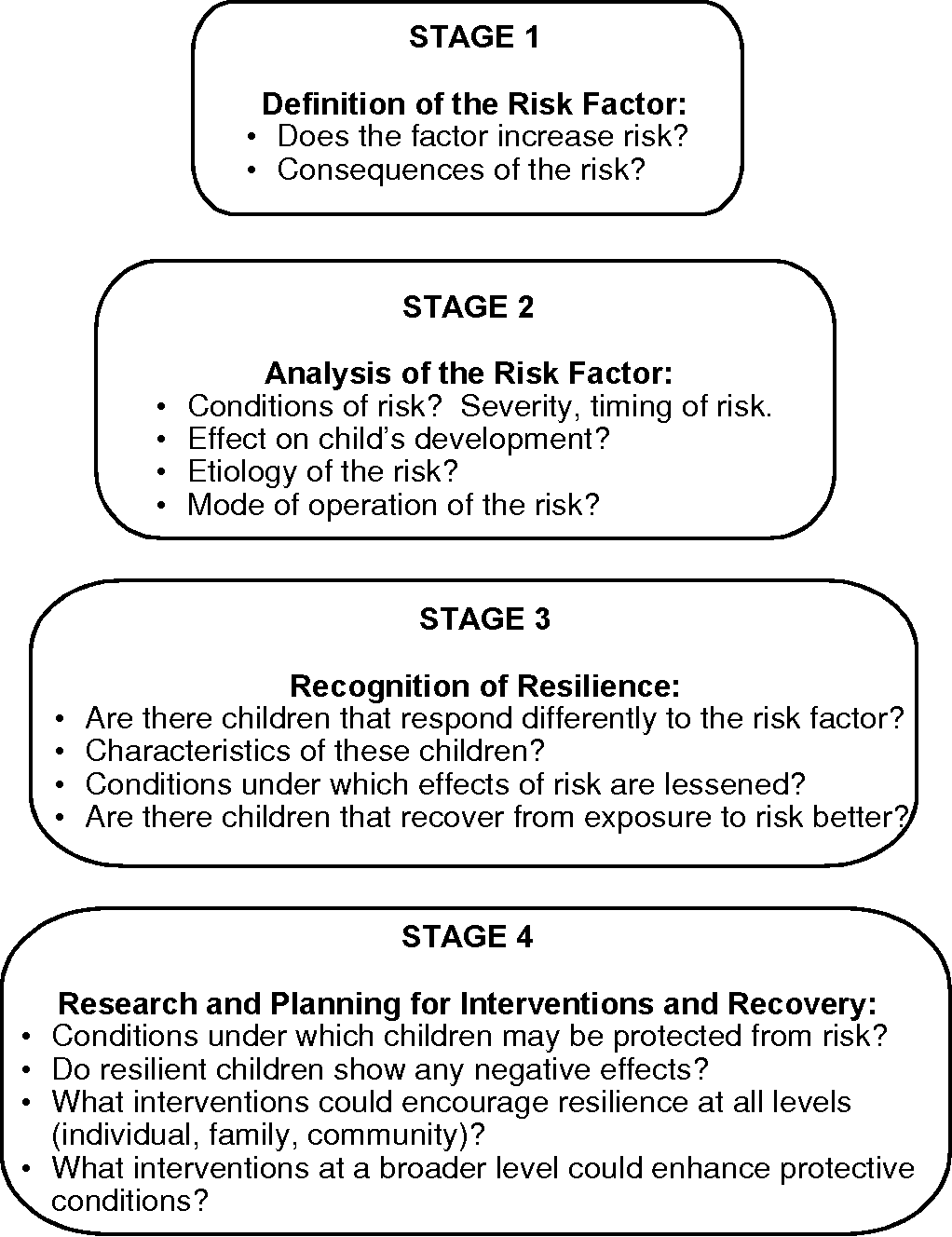 figure 1 from child development: vulnerability and resilience