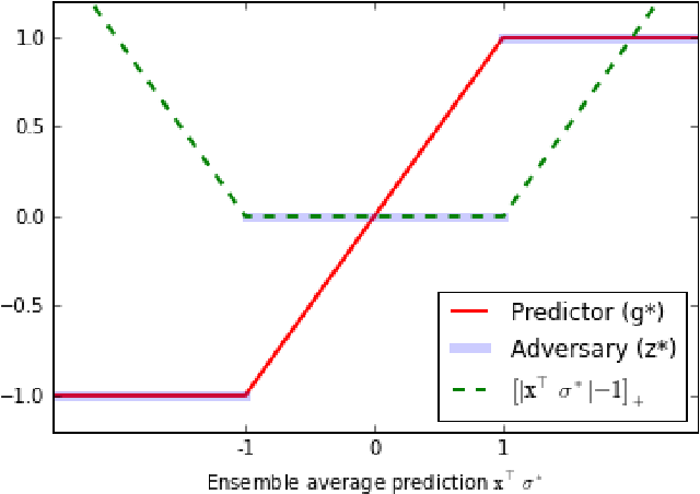 Figure 1 for Optimally Combining Classifiers Using Unlabeled Data
