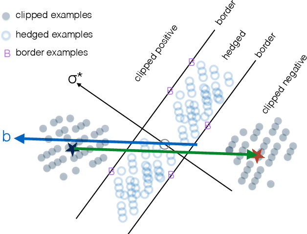 Figure 3 for Optimally Combining Classifiers Using Unlabeled Data