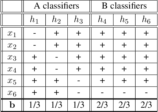 Figure 2 for Optimally Combining Classifiers Using Unlabeled Data