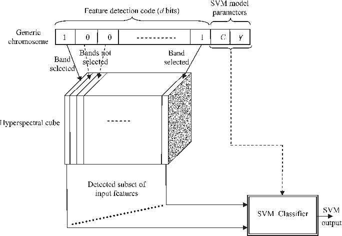 Figure 1 from Toward an Optimal SVM Classification System for