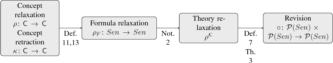 Figure 2 for Belief Revision, Minimal Change and Relaxation: A General Framework based on Satisfaction Systems, and Applications to Description Logics