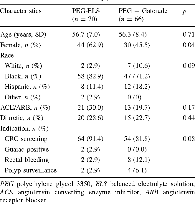 Table 1 from Colonoscopy Preparation: Polyethylene Glycol