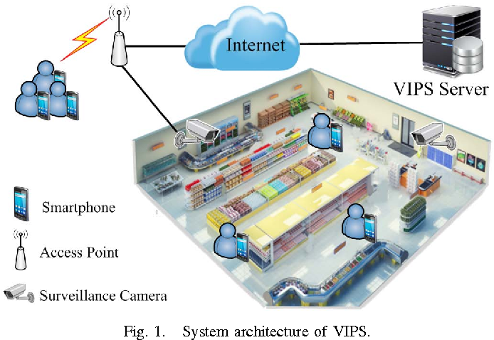 Figure 1 from VIPS: A video-based indoor positioning system