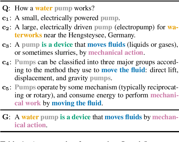 Figure 1 for Answer Generation for Retrieval-based Question Answering Systems