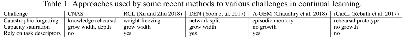 Figure 1 for Neural Architecture Search for Class-incremental Learning