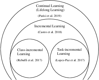 Figure 2 for Neural Architecture Search for Class-incremental Learning