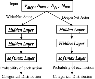 Figure 3 for Neural Architecture Search for Class-incremental Learning