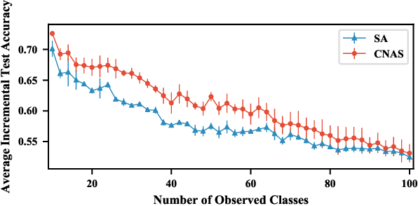 Figure 4 for Neural Architecture Search for Class-incremental Learning