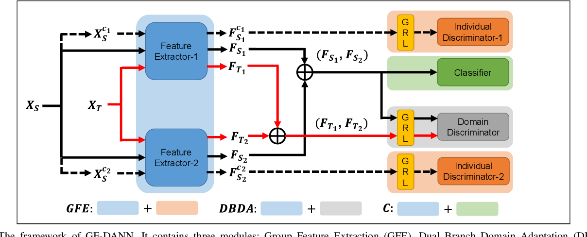 Figure 2 for Group Feature Learning and Domain Adversarial Neural Network for aMCI Diagnosis System Based on EEG