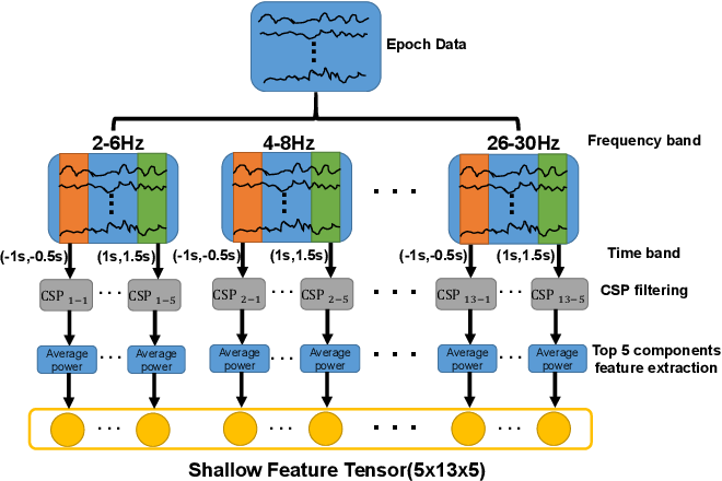 Figure 3 for Group Feature Learning and Domain Adversarial Neural Network for aMCI Diagnosis System Based on EEG