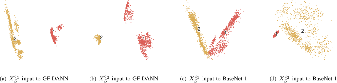 Figure 4 for Group Feature Learning and Domain Adversarial Neural Network for aMCI Diagnosis System Based on EEG