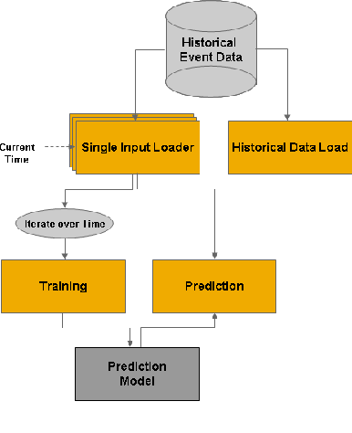 Predicting Energy Measurements of Service-Enabled Devices in