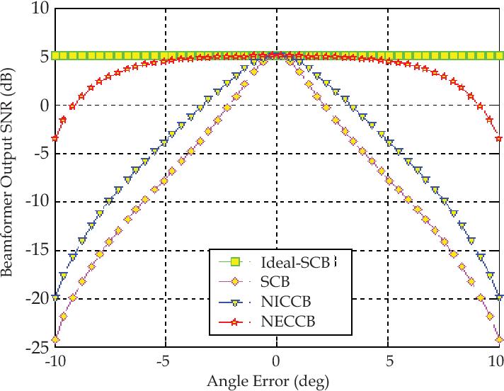 PDF] Robust Beamforming and DOA Estimation - Semantic Scholar
