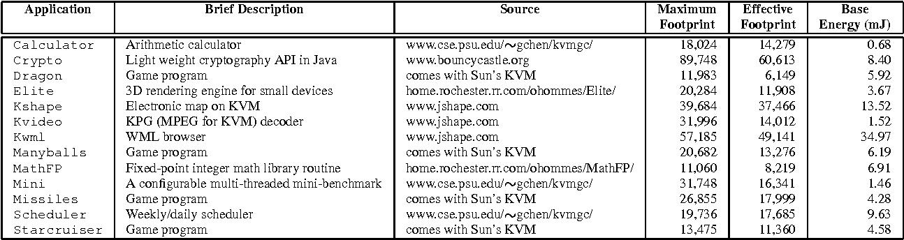 Embedded Java - Semantic Scholar