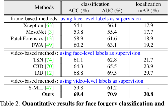 Figure 4 for Face Forensics in the Wild
