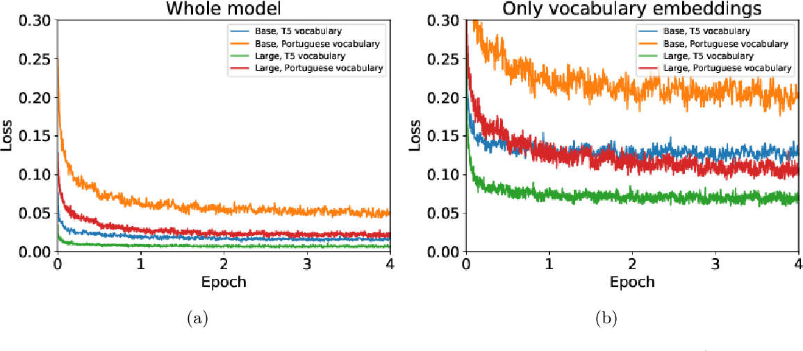 Figure 2 for PTT5: Pretraining and validating the T5 model on Brazilian Portuguese data