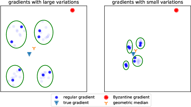 Figure 1 for Byzantine-Robust Variance-Reduced Federated Learning over Distributed Non-i.i.d. Data
