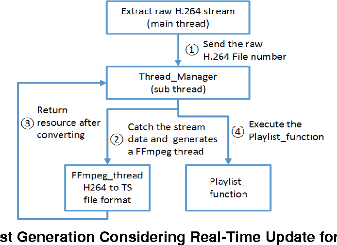 Figure 7 from Implementation of HTTP Live Streaming for an IP Camera