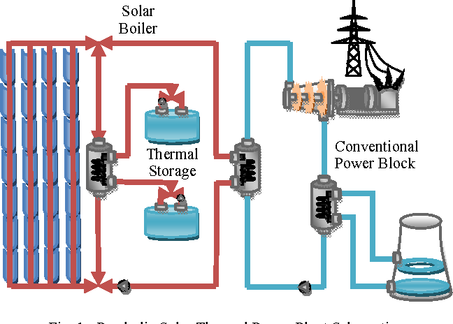 Performance Evaluation And Simulation Of A Solar Thermal Power Plant