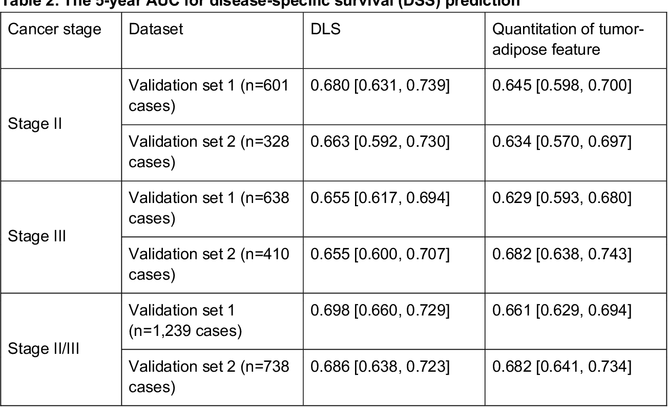 Figure 4 for Interpretable Survival Prediction for Colorectal Cancer using Deep Learning