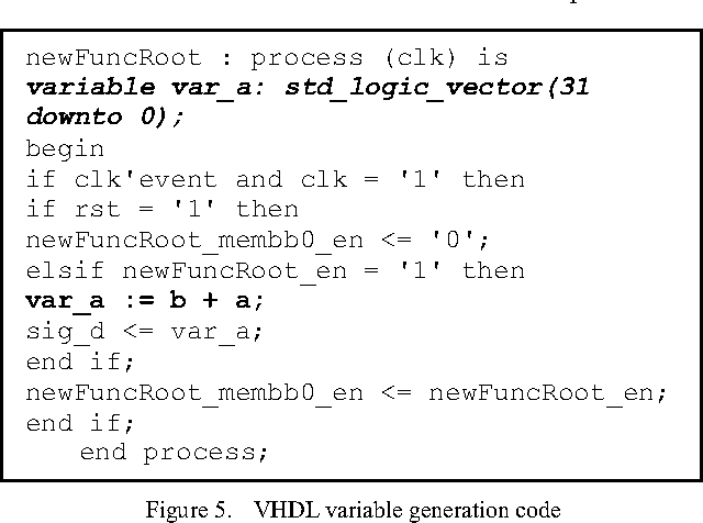 The Transformation and Optimization in IR2VHDL - Semantic