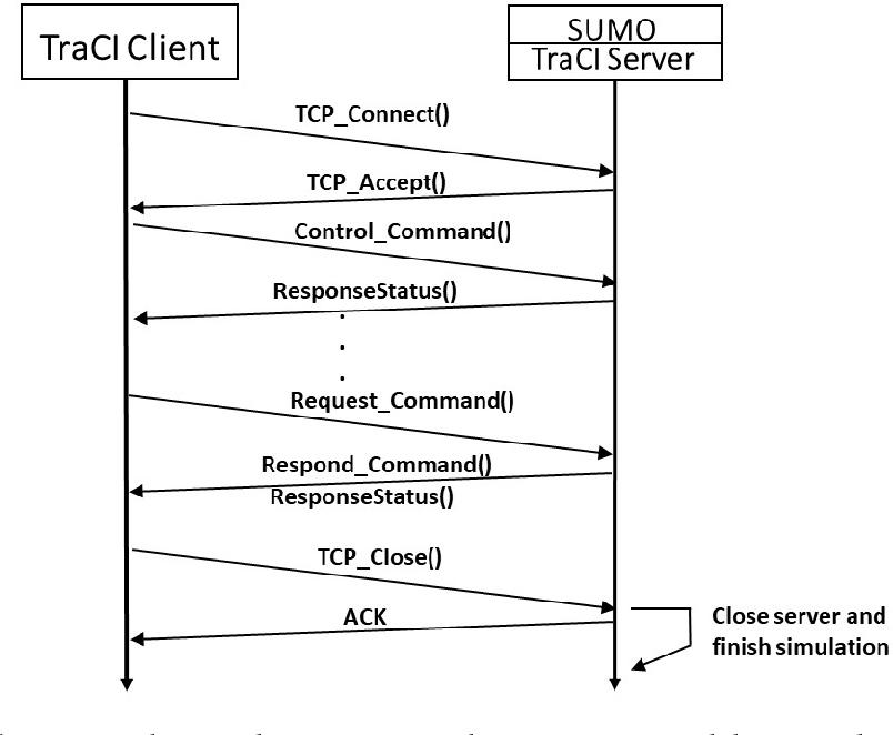 PDF] Connection of the SUMO Microscopic Traffic Simulator