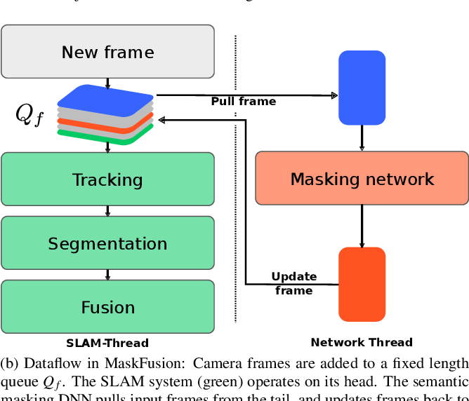 Figure 2 for MaskFusion: Real-Time Recognition, Tracking and Reconstruction of Multiple Moving Objects