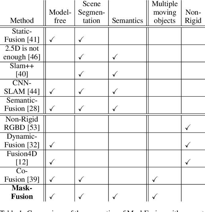 Figure 1 for MaskFusion: Real-Time Recognition, Tracking and Reconstruction of Multiple Moving Objects