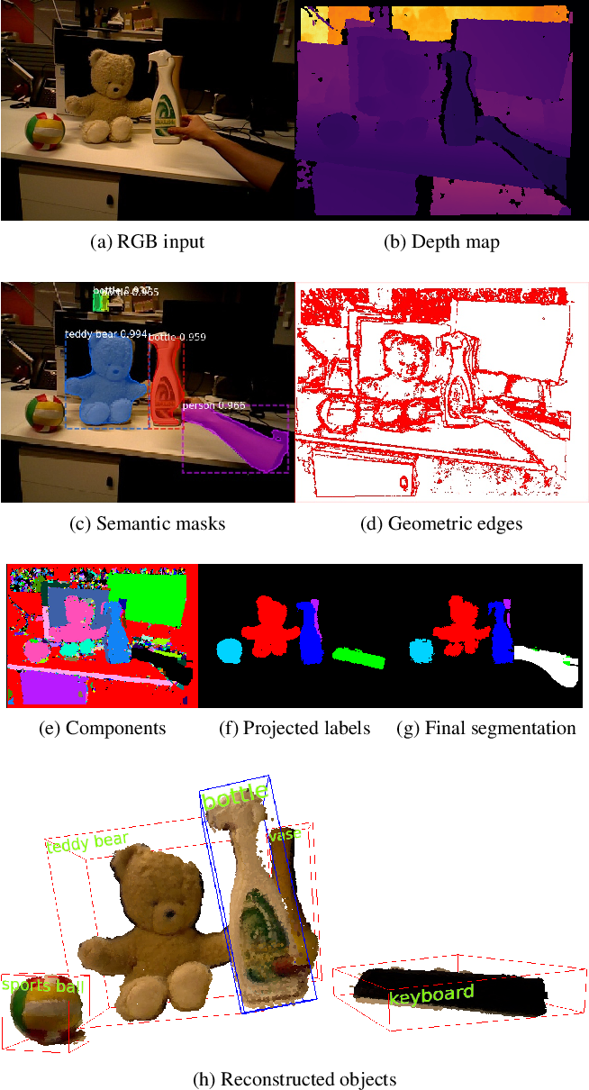 Figure 4 for MaskFusion: Real-Time Recognition, Tracking and Reconstruction of Multiple Moving Objects