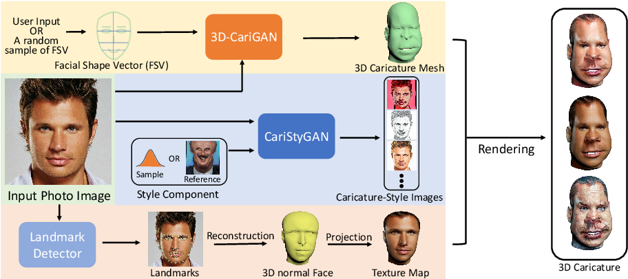 Figure 3 for 3D-CariGAN: An End-to-End Solution to 3D Caricature Generation from Face Photos