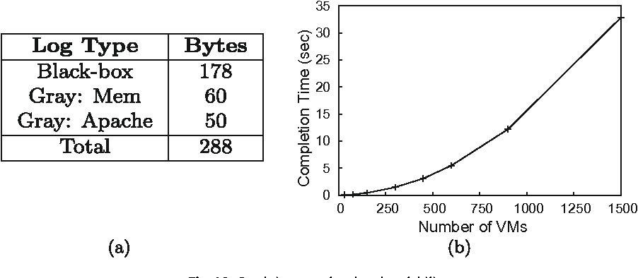 Fig. 10. Sandpiper overhead and scalability.