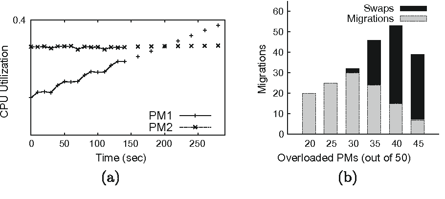 Fig. 11. (a) Using time-series predictions (the dotted lines) allows Sandpiper to better select migration destinations, improving stability. (b) Higher levels of overload requires more migrations until there is no feasible solution.