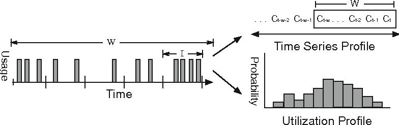 Fig. 2. Profile generation in Sandpiper