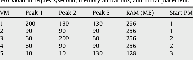 Table 1 Workload in requests/second, memory allocations, and initial placement.