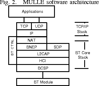 Fig. 2. MULLE software architecture