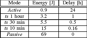 TABLE I DELAY VS. ENERGY CONSUMPTION DURING 24 H. WITH A ONE MINUTE LISTEN CYCLE EACH PERIOD