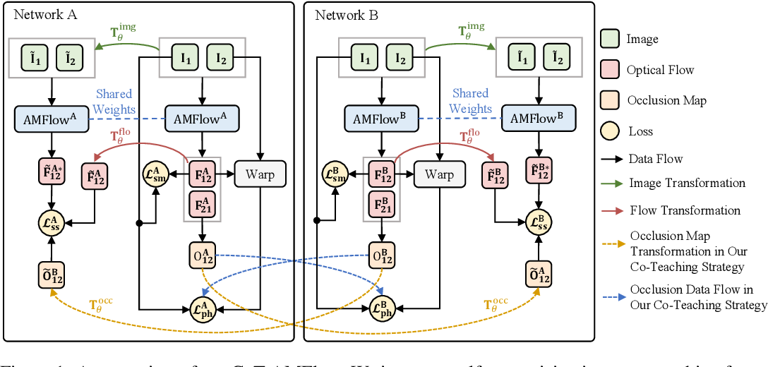 Figure 1 for CoT-AMFlow: Adaptive Modulation Network with Co-Teaching Strategy for Unsupervised Optical Flow Estimation