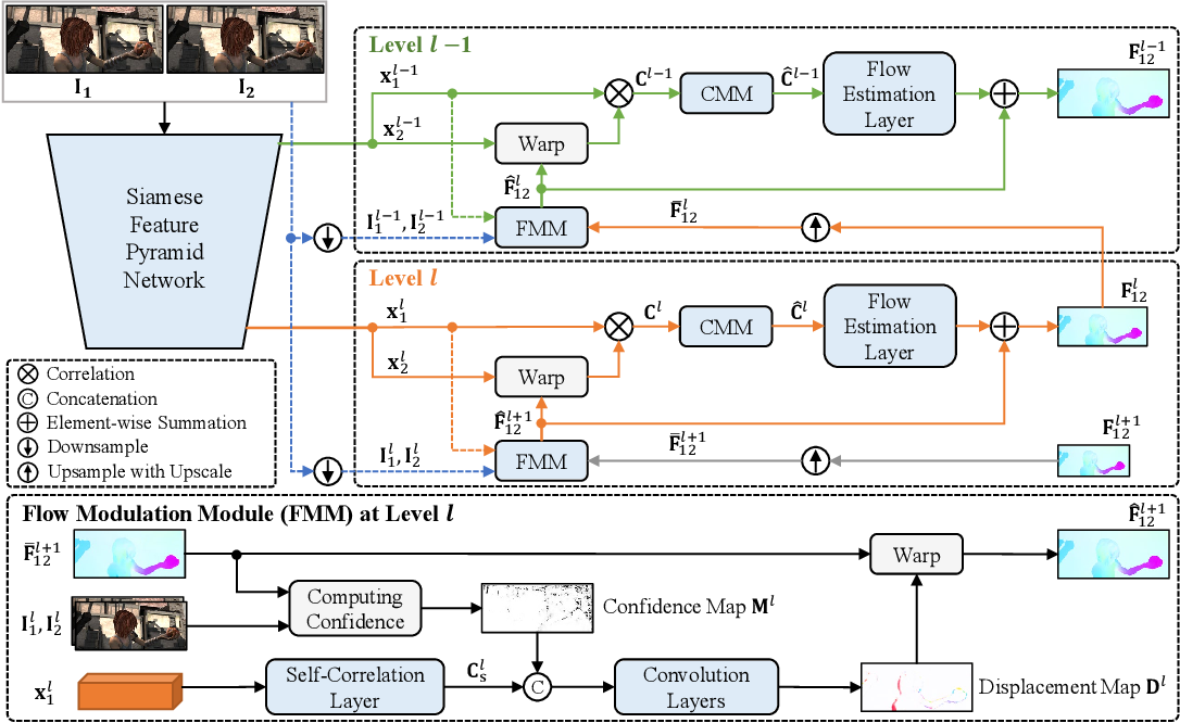 Figure 3 for CoT-AMFlow: Adaptive Modulation Network with Co-Teaching Strategy for Unsupervised Optical Flow Estimation