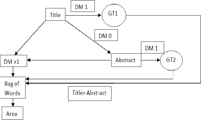 Figure 1 for Which techniques does your application use?: An information extraction framework for scientific articles