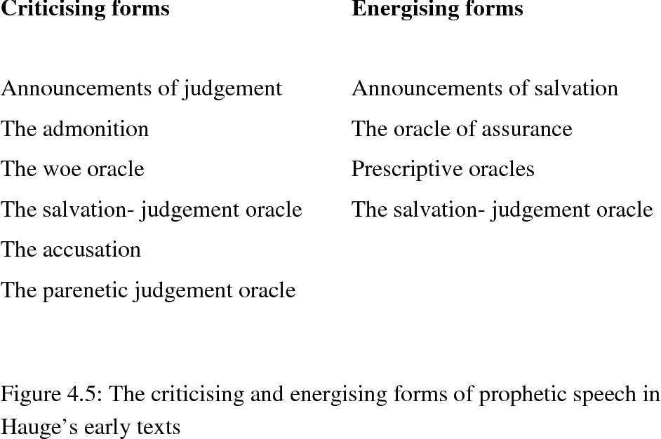 Figure 4.5: The criticising and energising forms of prophetic speech in Hauge's early texts
